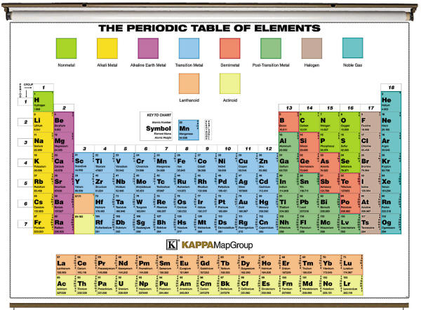 Periodic Table of Elements Wall Map (Free Shipping) on